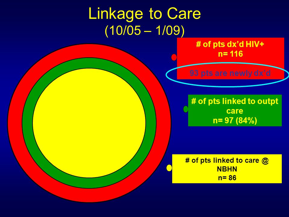 # of pts linked to outpt care # of pts linked to care @ NBHN
