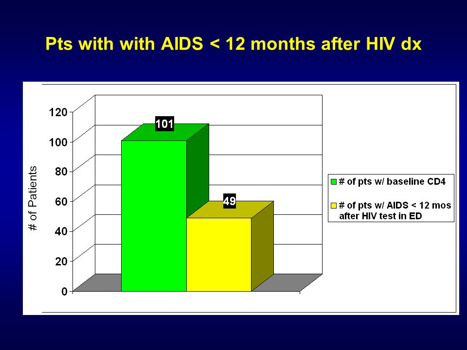 Pts with with AIDS < 12 months after HIV dx