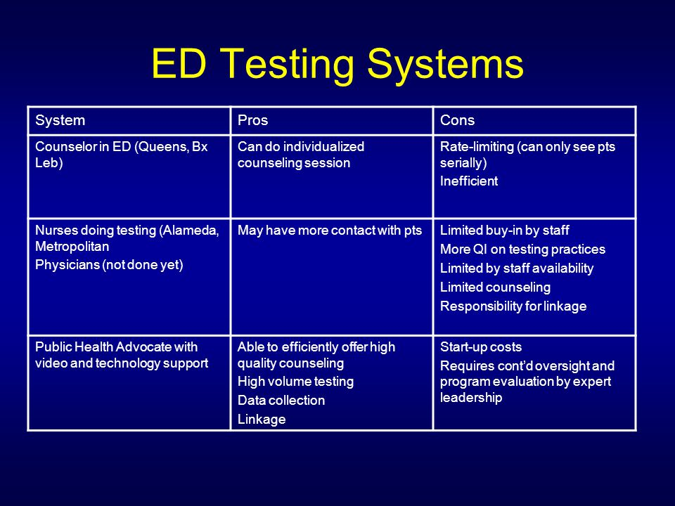 ED Testing Systems System Pros Cons Counselor in ED (Queens, Bx Leb)