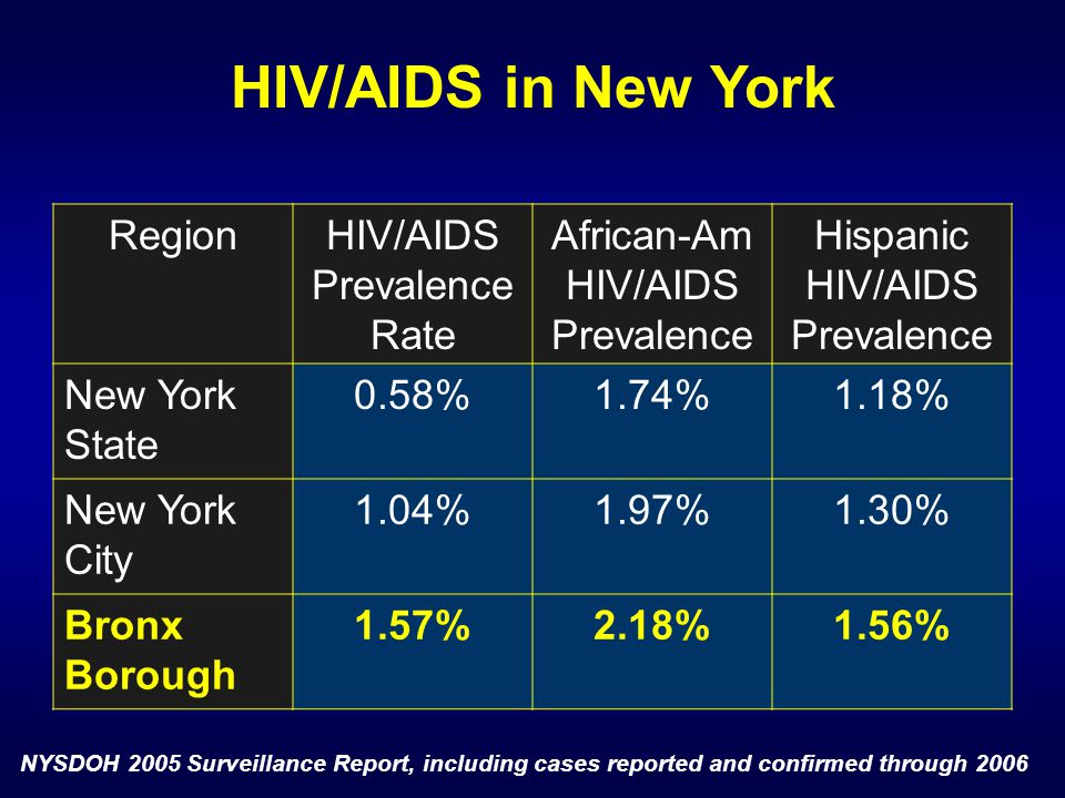 HIV/AIDS in New York Region HIV/AIDS Prevalence Rate