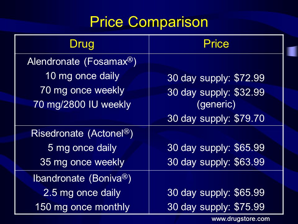 Price Comparison Drug Price Alendronate (Fosamax®) 10 mg once daily
