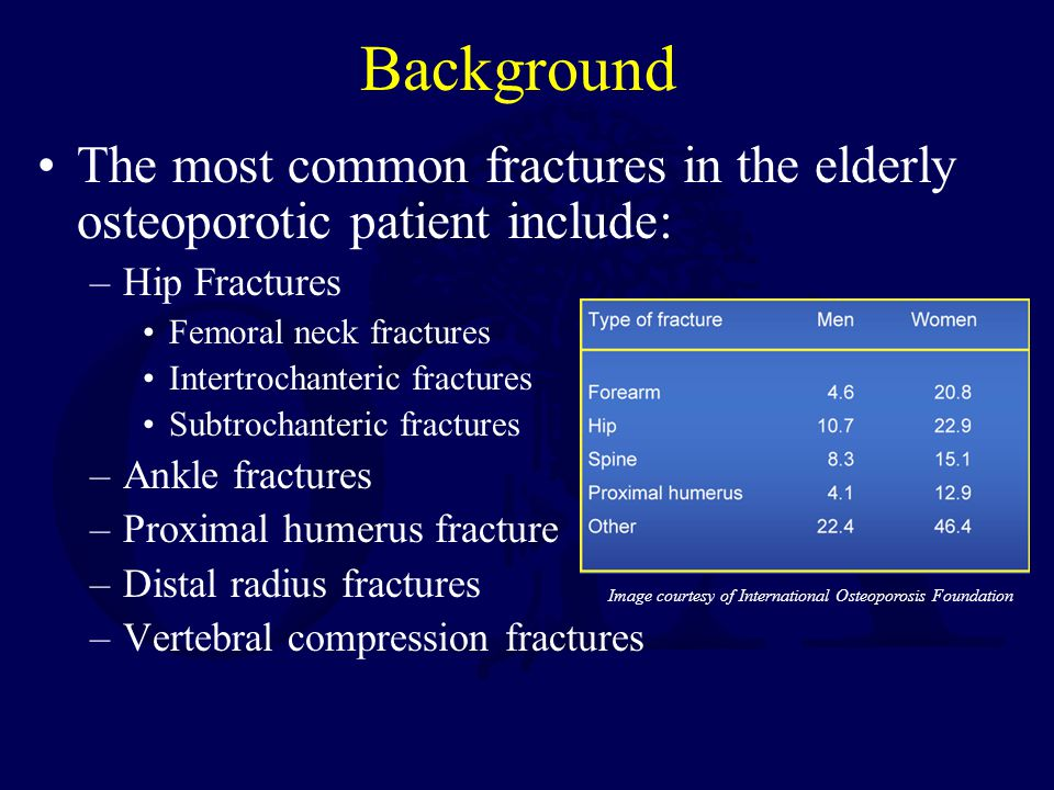 Background The most common fractures in the elderly osteoporotic patient include: Hip Fractures. Femoral neck fractures.