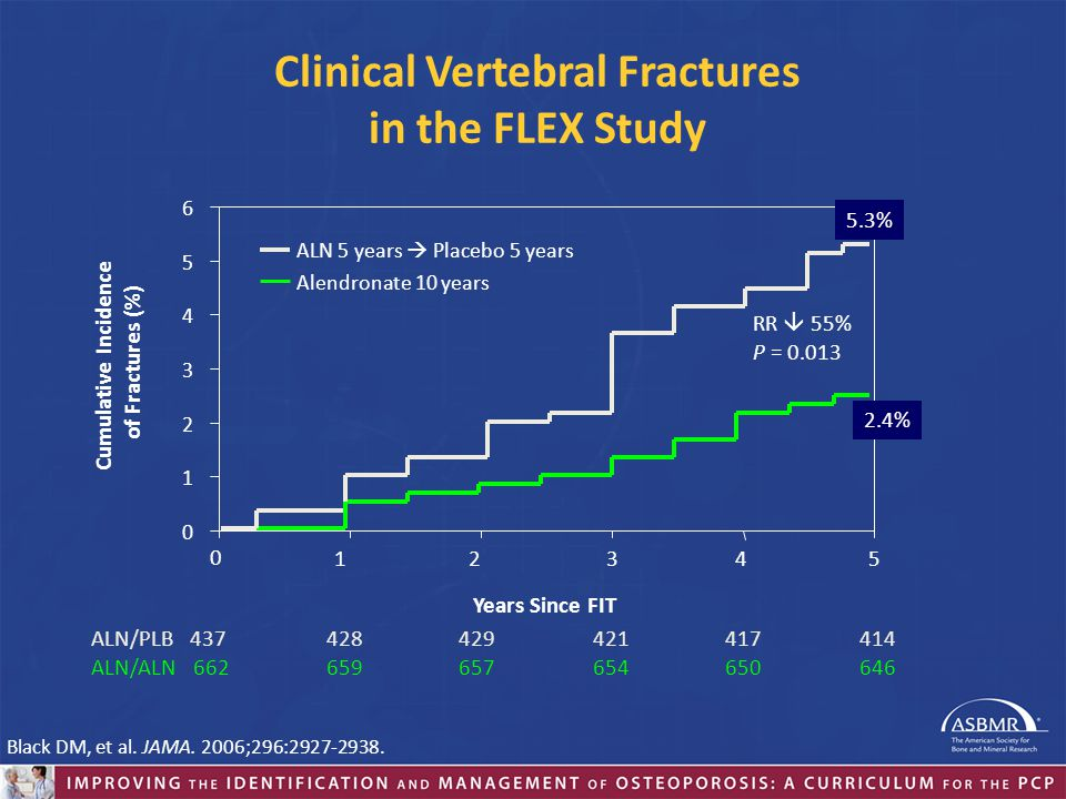 Clinical Vertebral Fractures in the FLEX Study