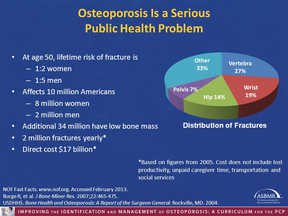 Osteoporosis Is a Serious Public Health Problem