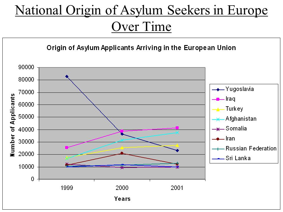 National Origin of Asylum Seekers in Europe Over Time