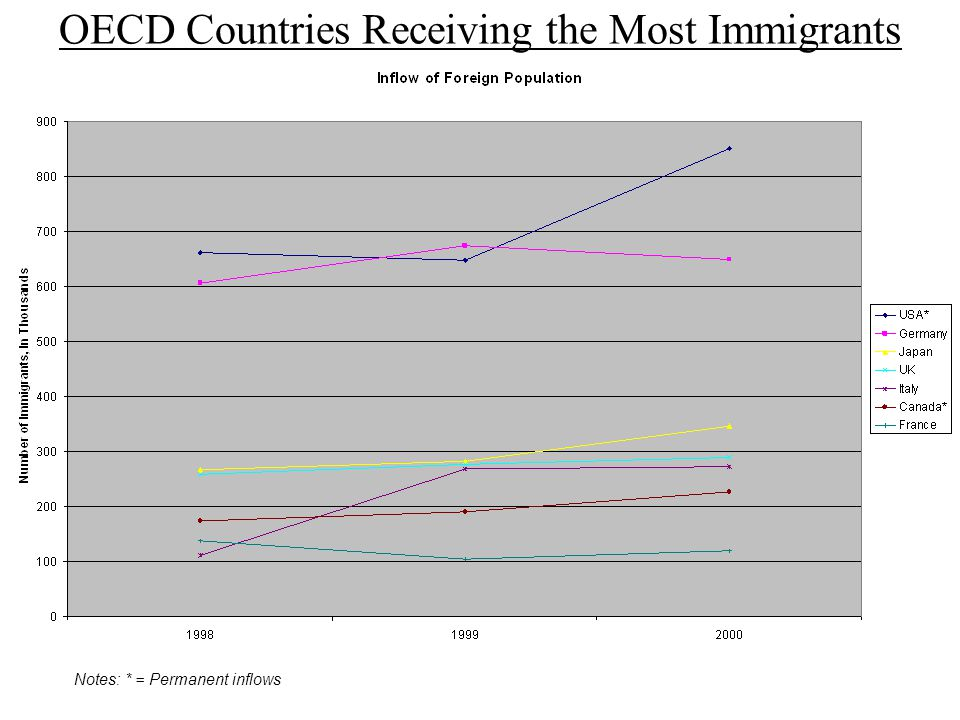 OECD Countries Receiving the Most Immigrants