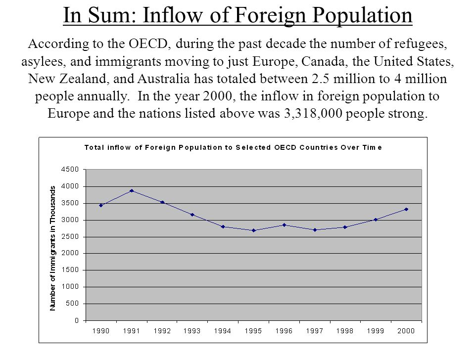 In Sum: Inflow of Foreign Population