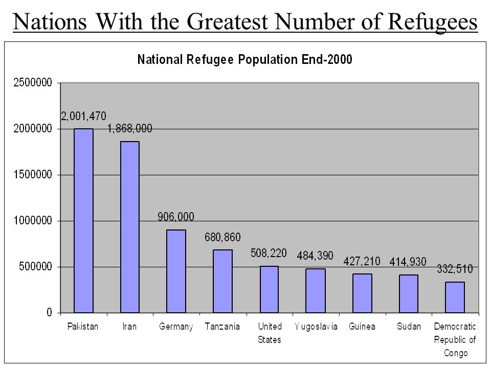 Nations With the Greatest Number of Refugees