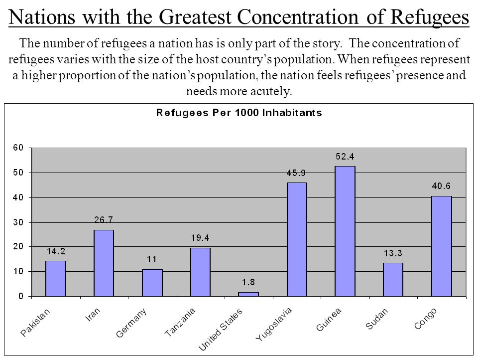 Nations with the Greatest Concentration of Refugees