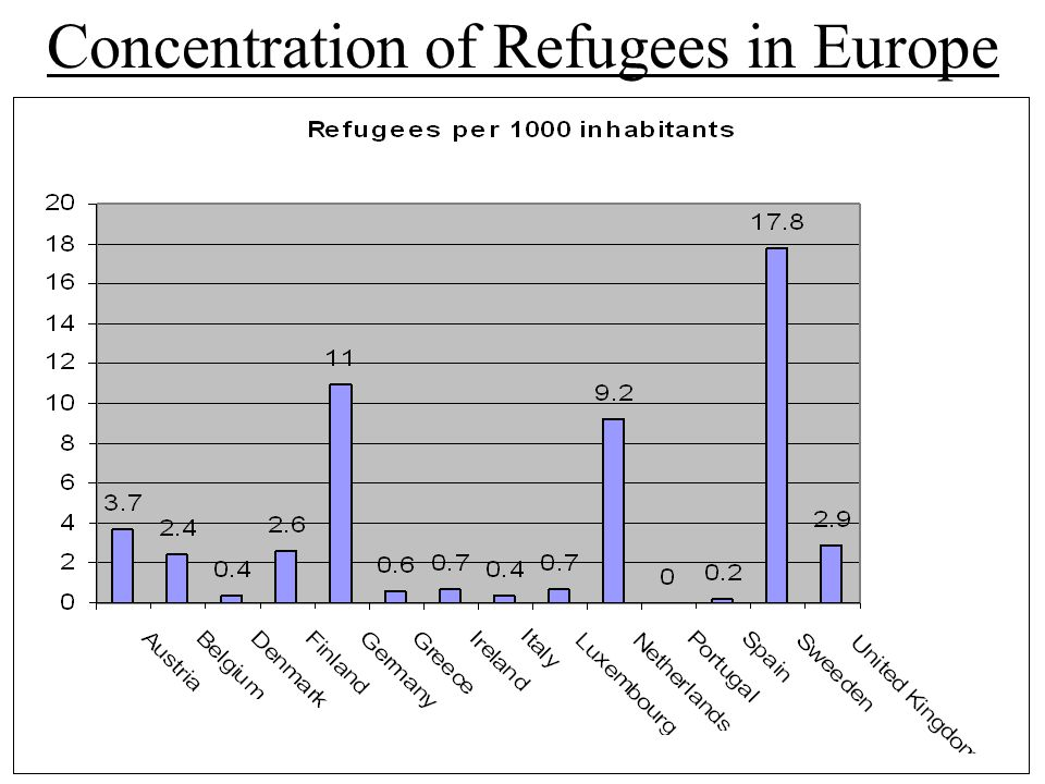 Concentration of Refugees in Europe