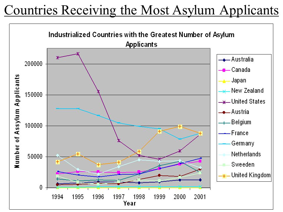 Countries Receiving the Most Asylum Applicants