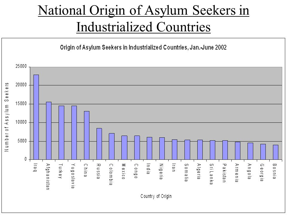 National Origin of Asylum Seekers in Industrialized Countries