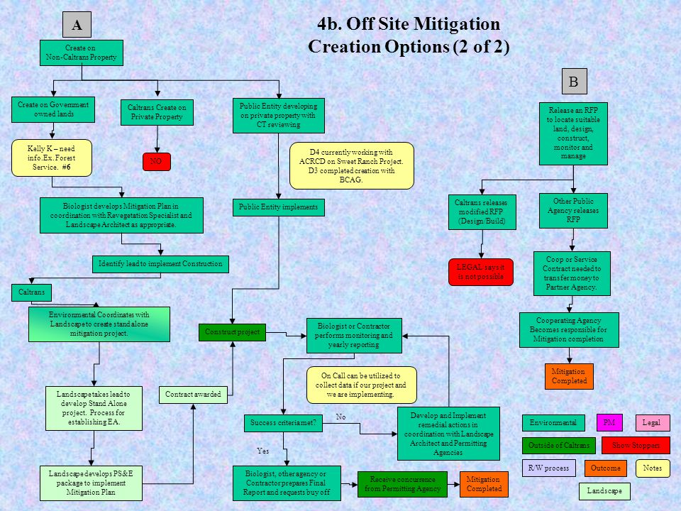 4b. Off Site Mitigation Creation Options (2 of 2)