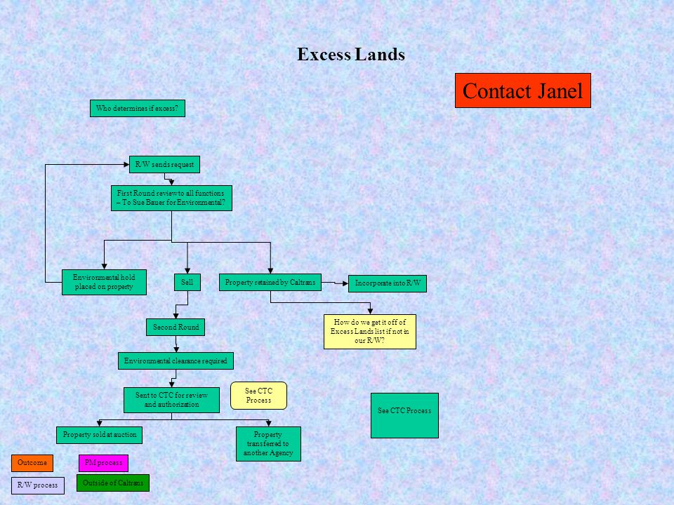Contact Janel Excess Lands Who determines if excess R/W sends request