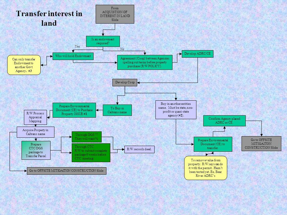 Transfer interest in land
