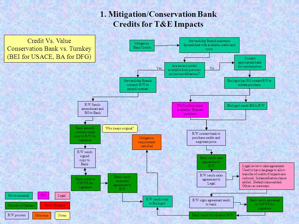 1. Mitigation/Conservation Bank Credits for T&E Impacts