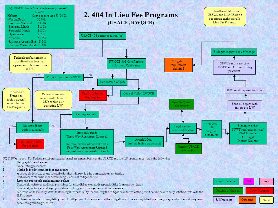 2. 404 In Lieu Fee Programs (USACE, RWQCB)