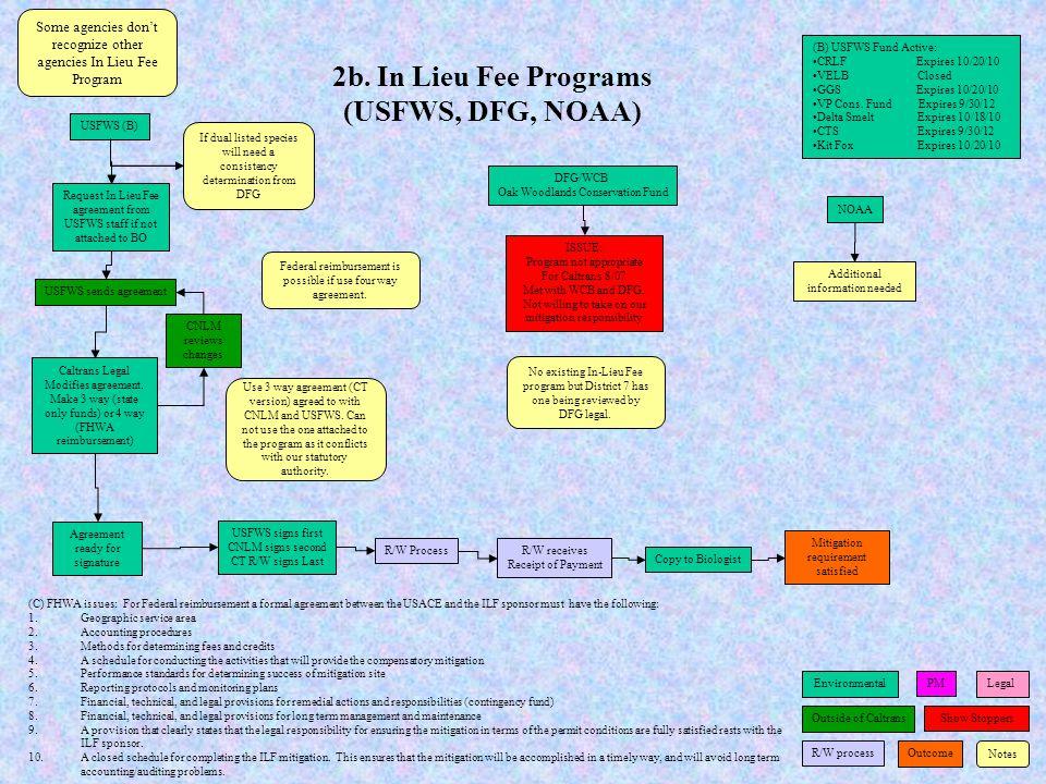 2b. In Lieu Fee Programs (USFWS, DFG, NOAA)