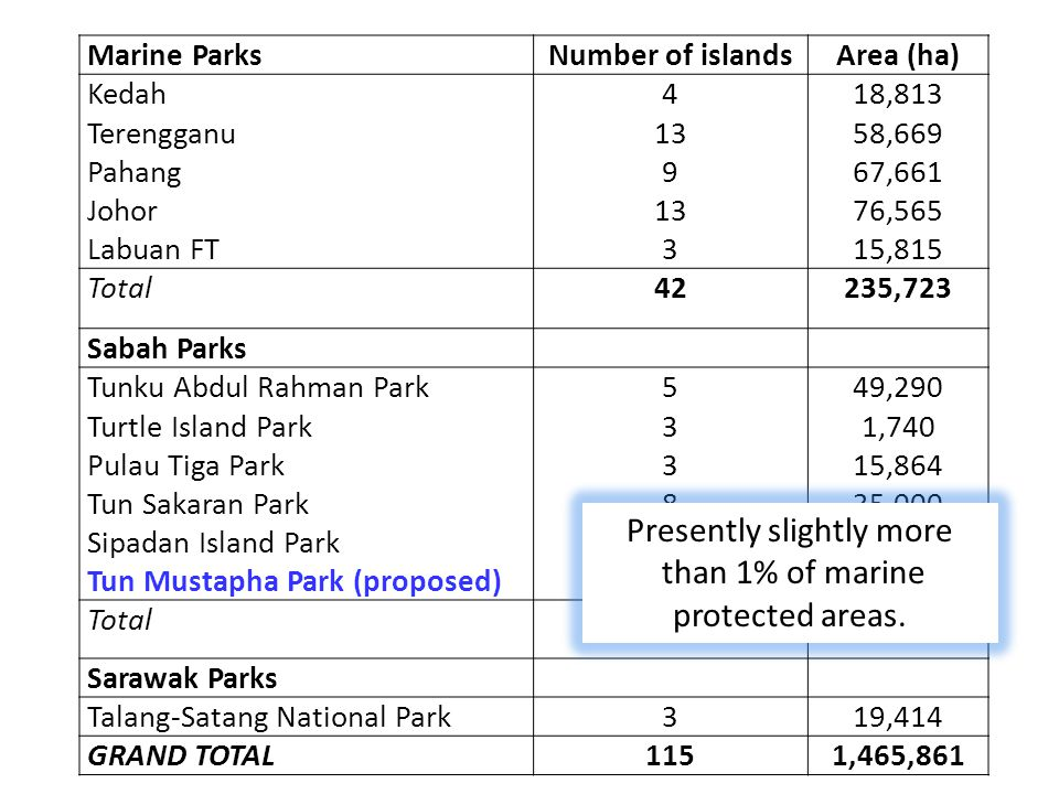 Presently slightly more than 1% of marine protected areas.