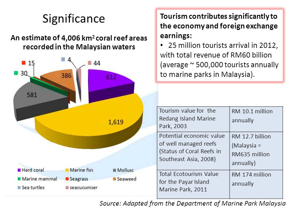 Malaysia, Indonesia to cooperate in Marine Tourism Triangle