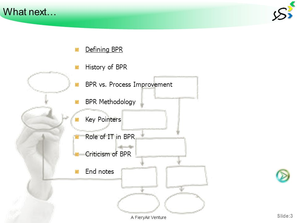 What next… Defining BPR History of BPR BPR vs. Process Improvement