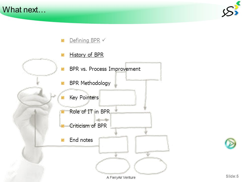 What next… Defining BPR  History of BPR BPR vs. Process Improvement