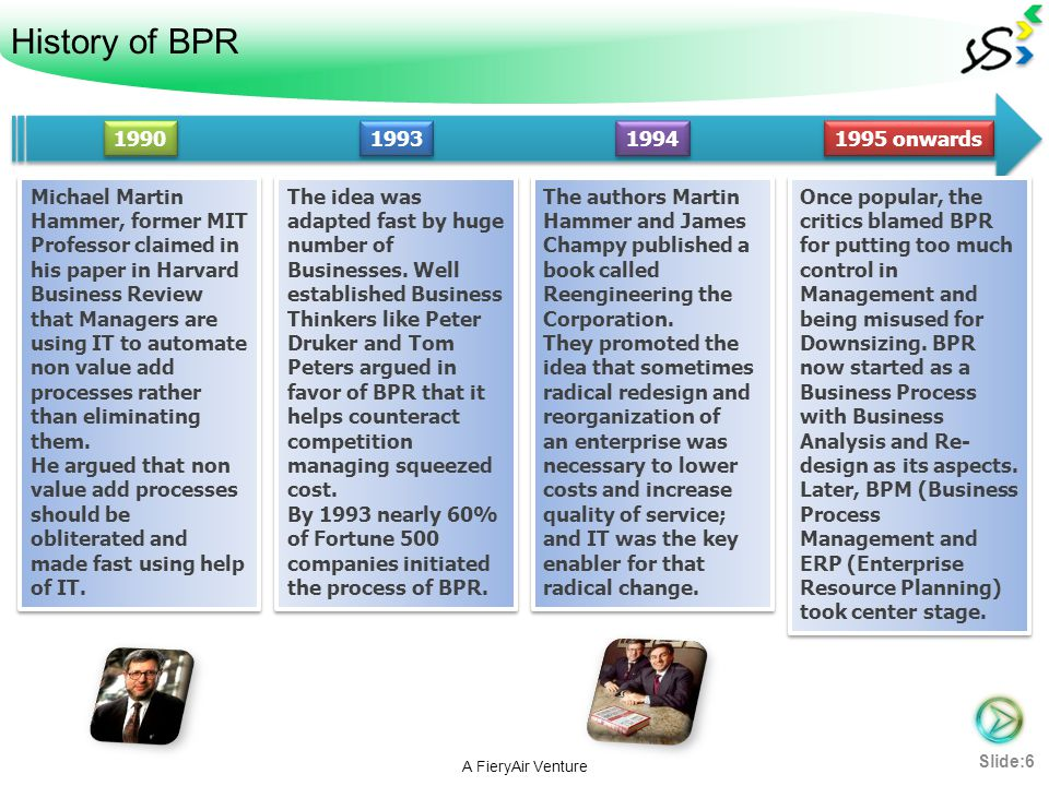History of BPR 1990. 1993. 1994. 1995 onwards.