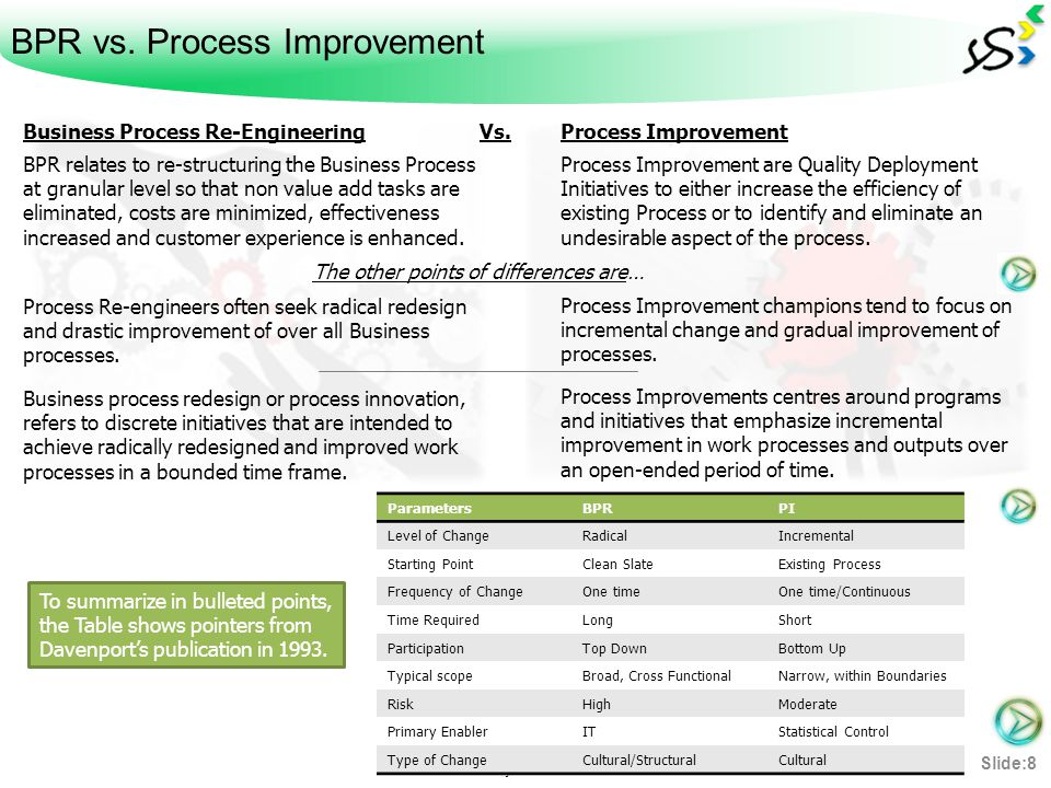 BPR vs. Process Improvement