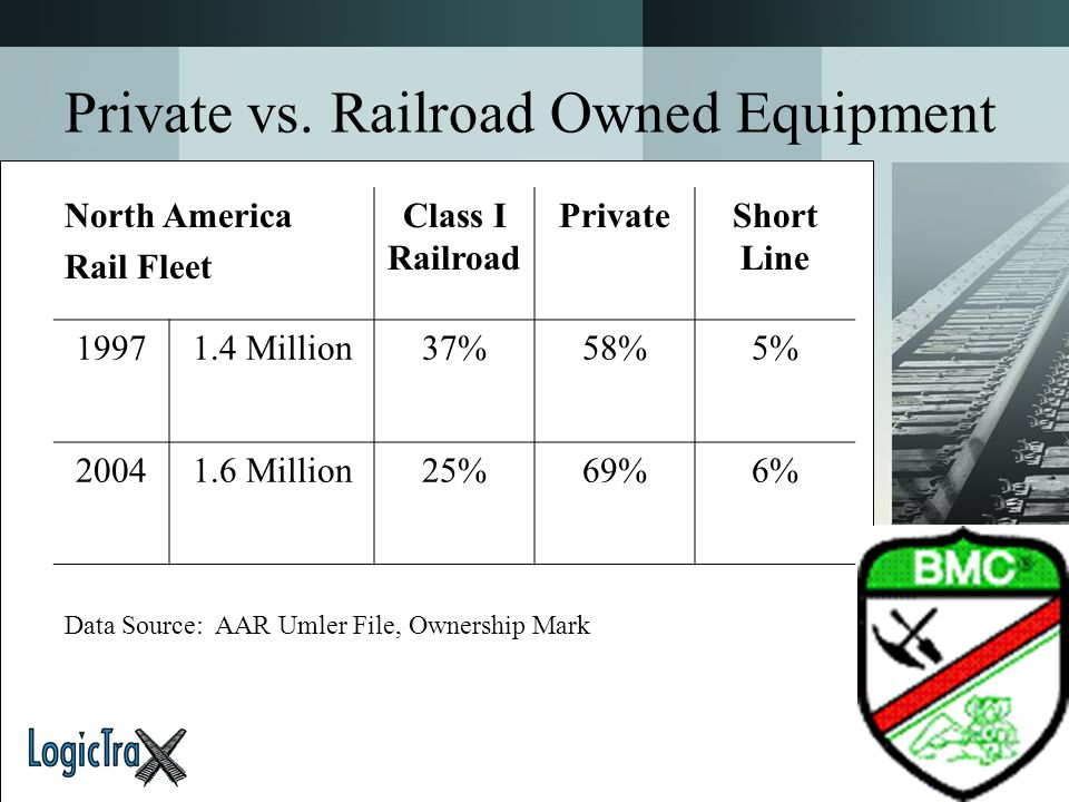 Private vs. Railroad Owned Equipment