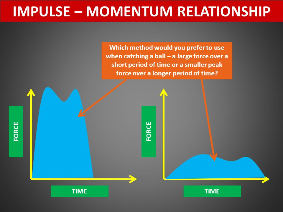 IMPULSE – MOMENTUM RELATIONSHIP