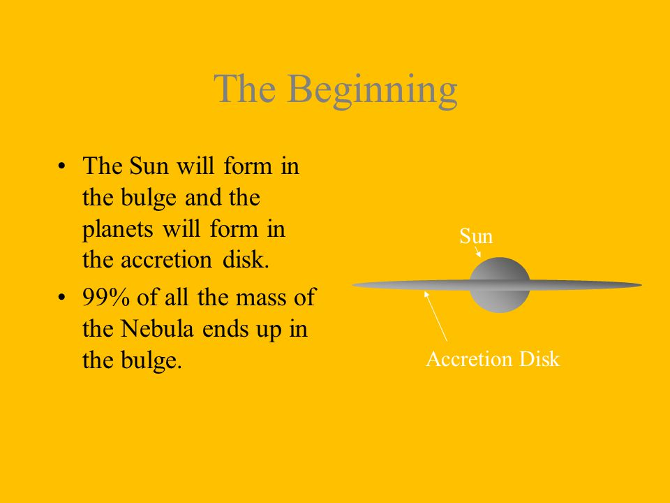 The Beginning The Sun will form in the bulge and the planets will form in the accretion disk.