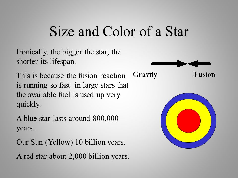 Size and Color of a Star Ironically, the bigger the star, the shorter its lifespan.