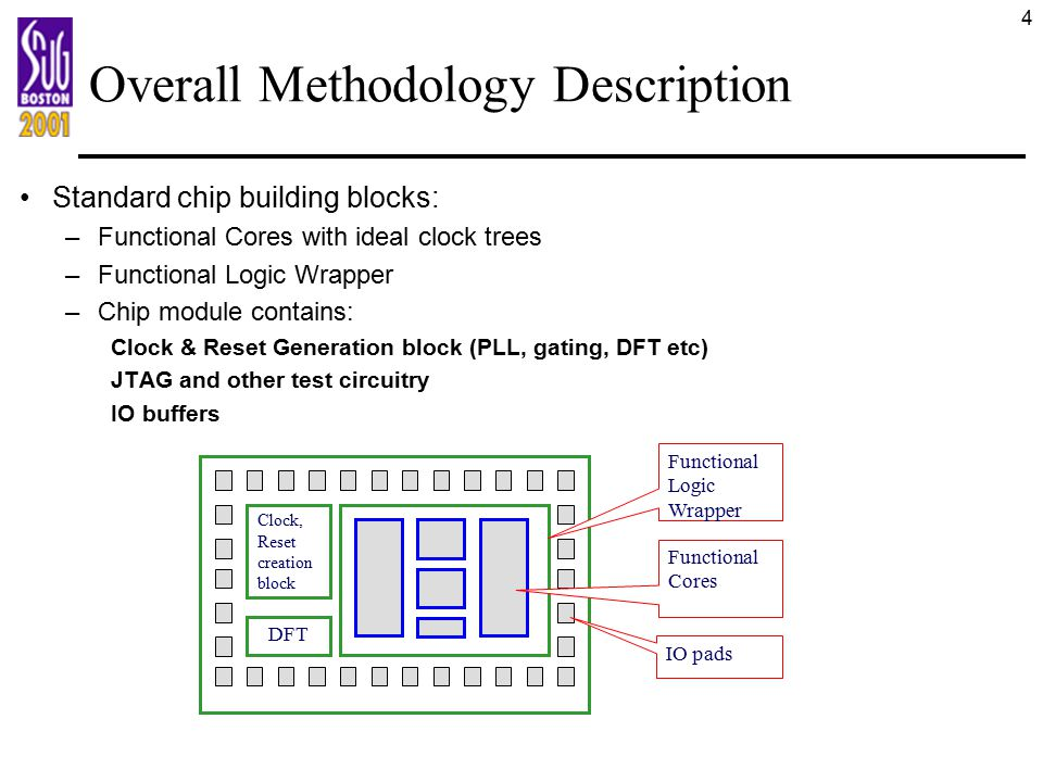 Overall Methodology Description