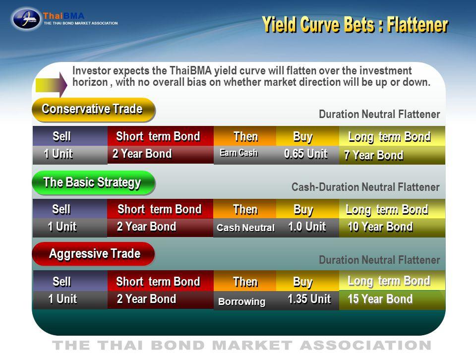 Yield Curve Bets : Flattener