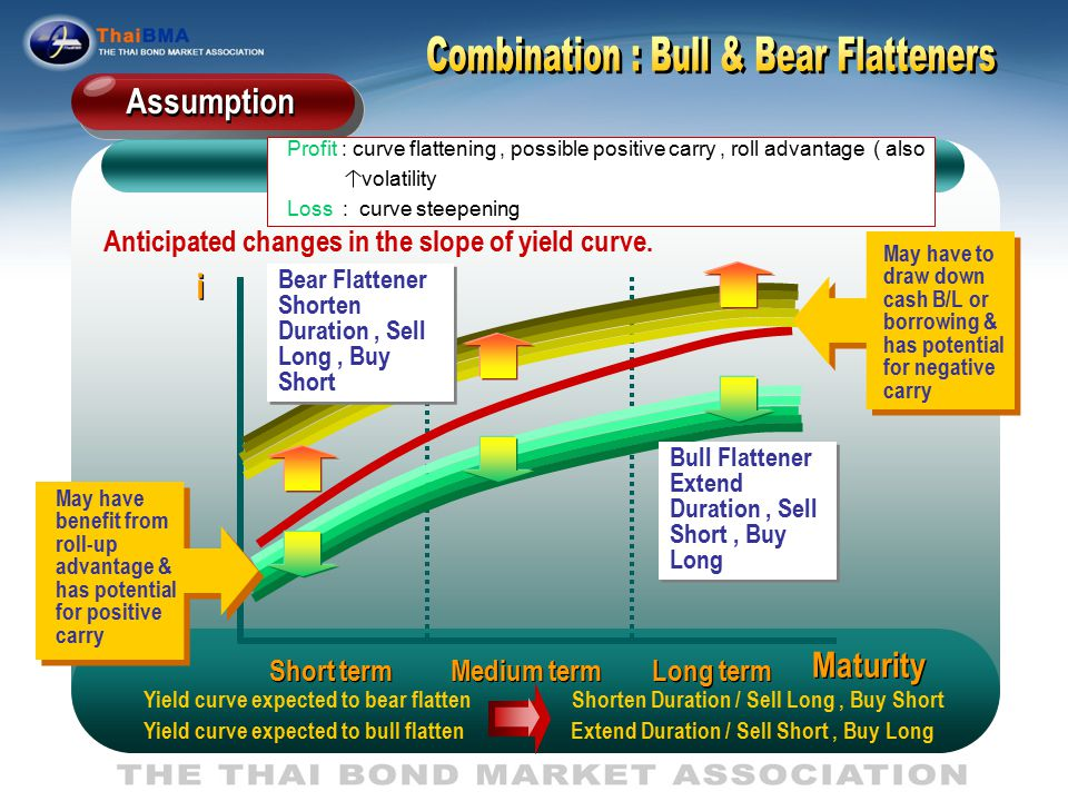 yield to maturity advantages What is the yield to maturity and yield to call yield to maturity (ytm) is the interest a bond earns from the date of original sale until it reaches full maturity.