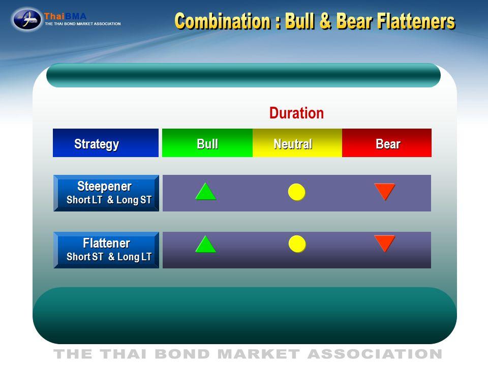 Combination : Bull & Bear Flatteners