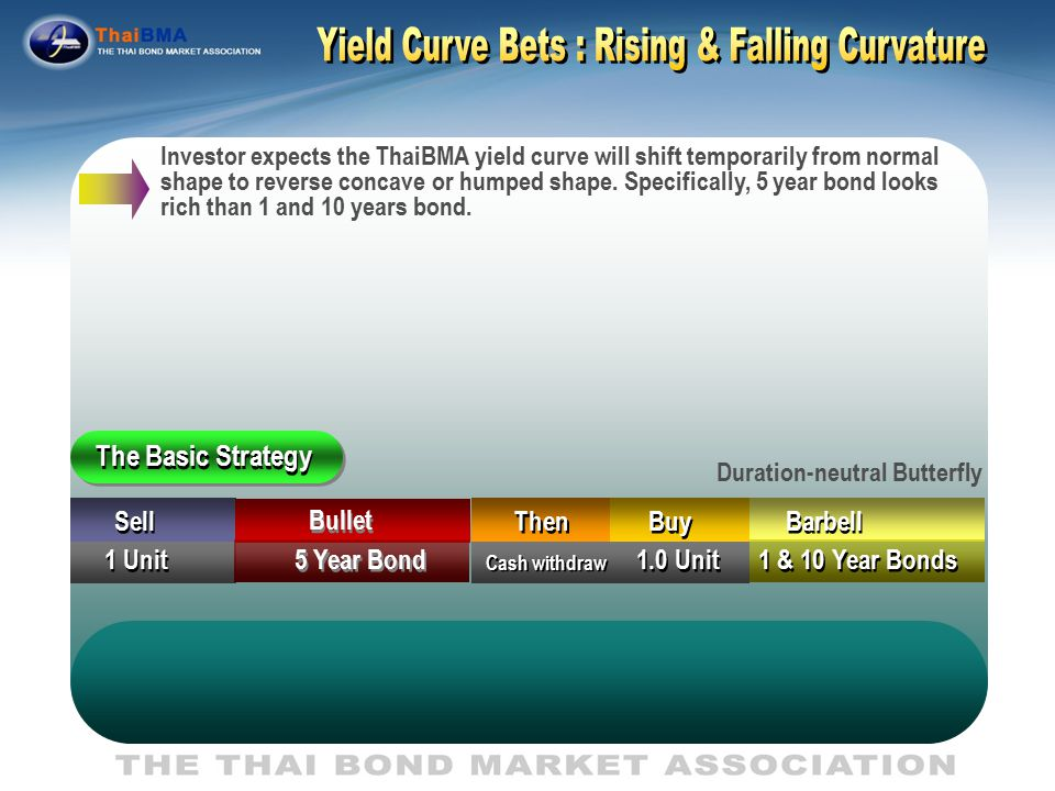 Yield Curve Bets : Rising & Falling Curvature