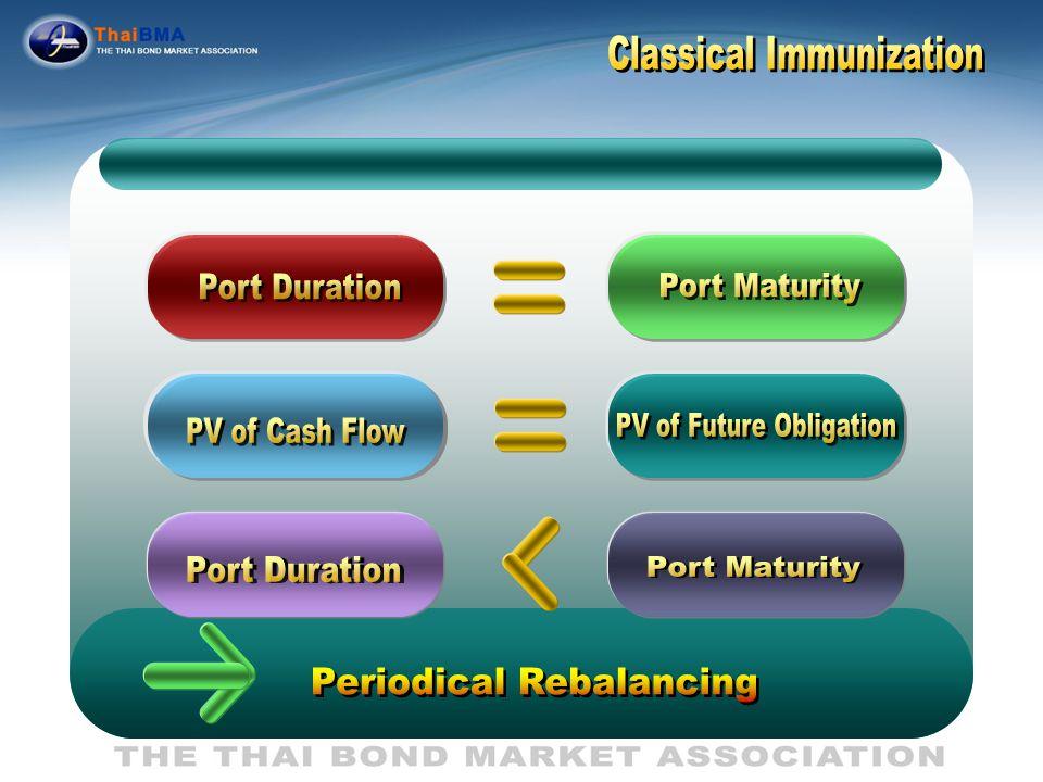 Classical Immunization