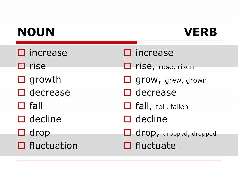 NOUN VERB increase rise growth decrease fall decline drop fluctuation