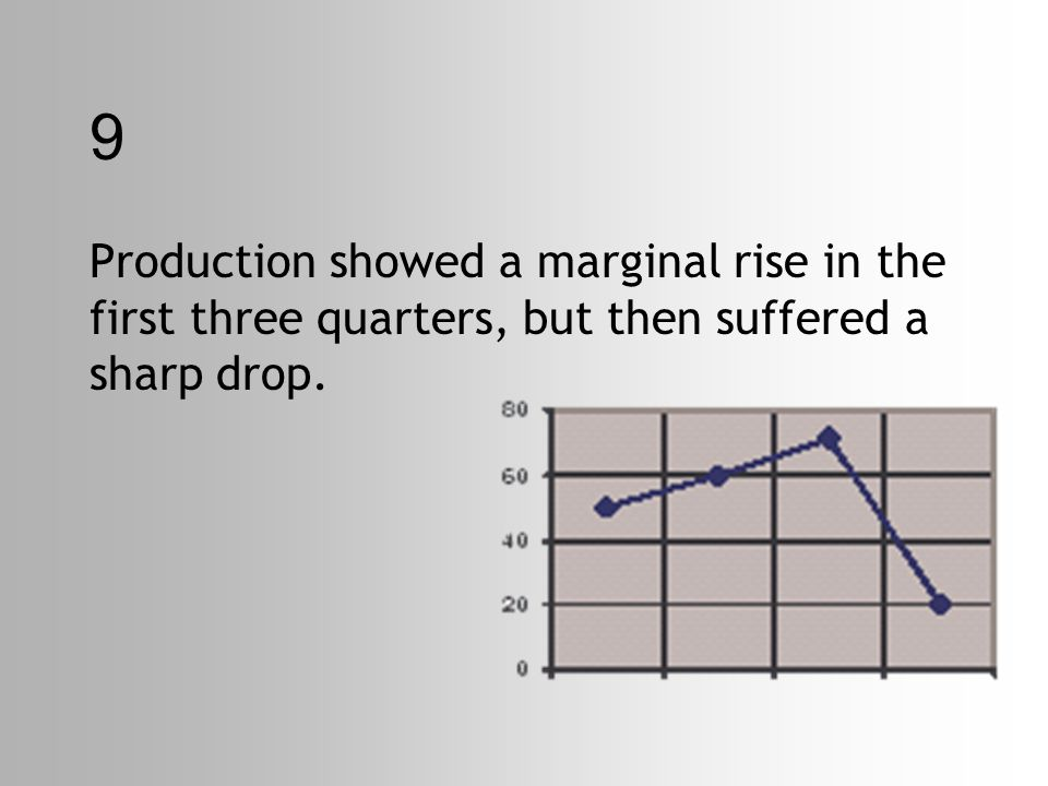 9 Production showed a marginal rise in the first three quarters, but then suffered a sharp drop.