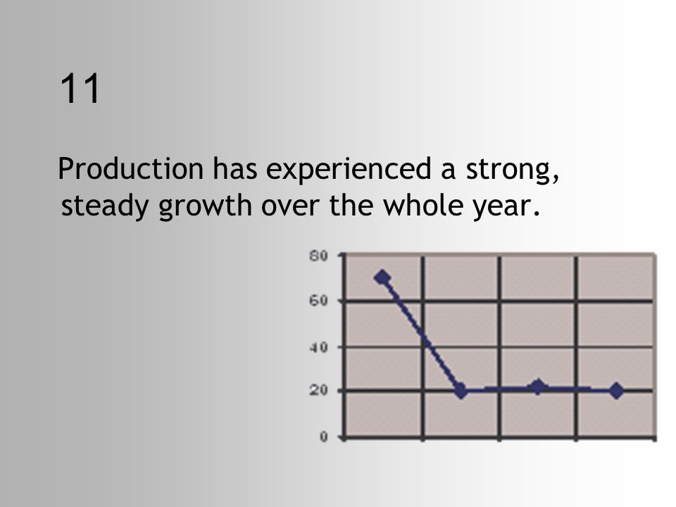 11 Production has experienced a strong, steady growth over the whole year.