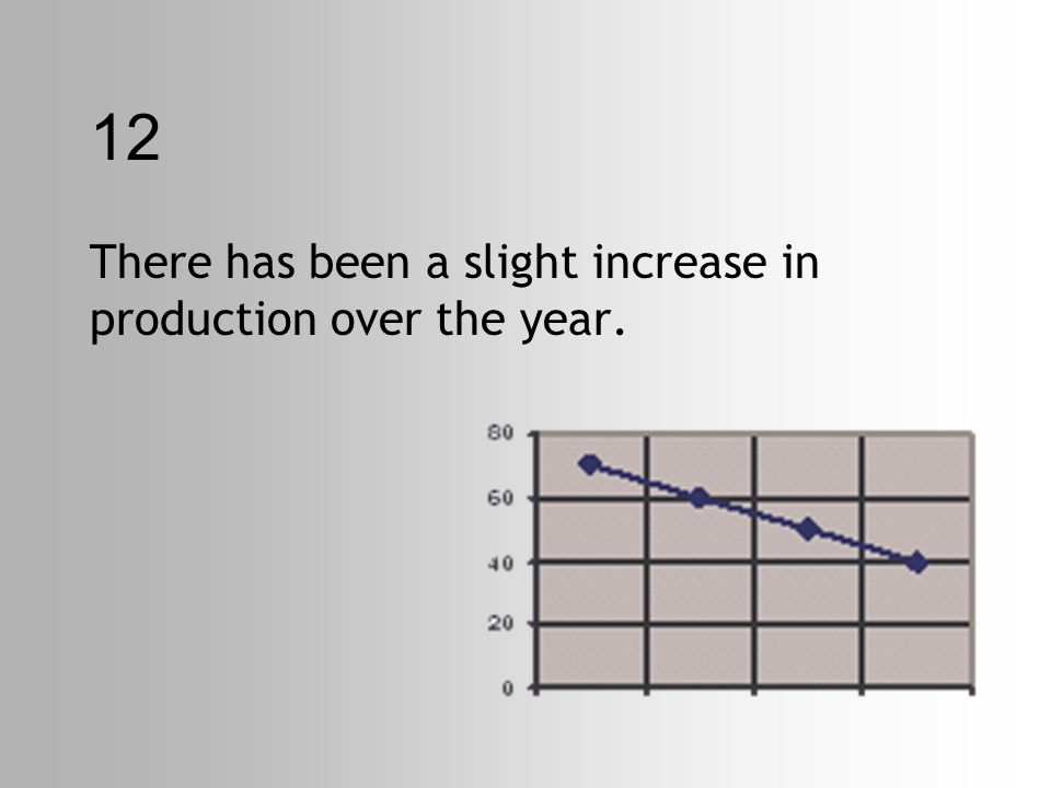 12 There has been a slight increase in production over the year.