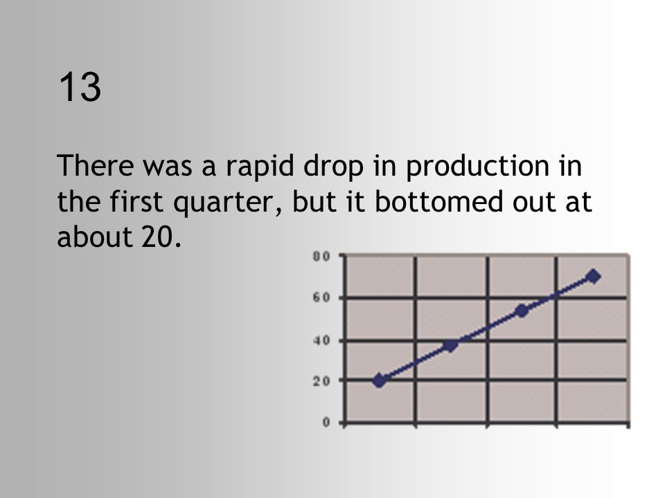 13 There was a rapid drop in production in the first quarter, but it bottomed out at about 20.