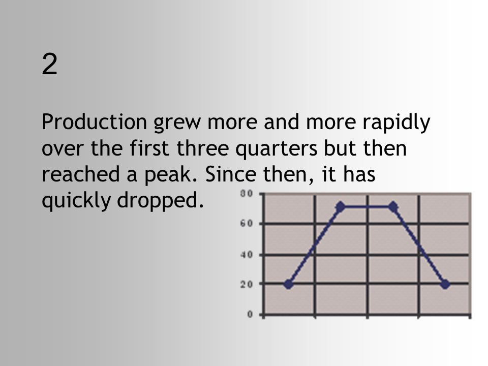 2 Production grew more and more rapidly over the first three quarters but then reached a peak.