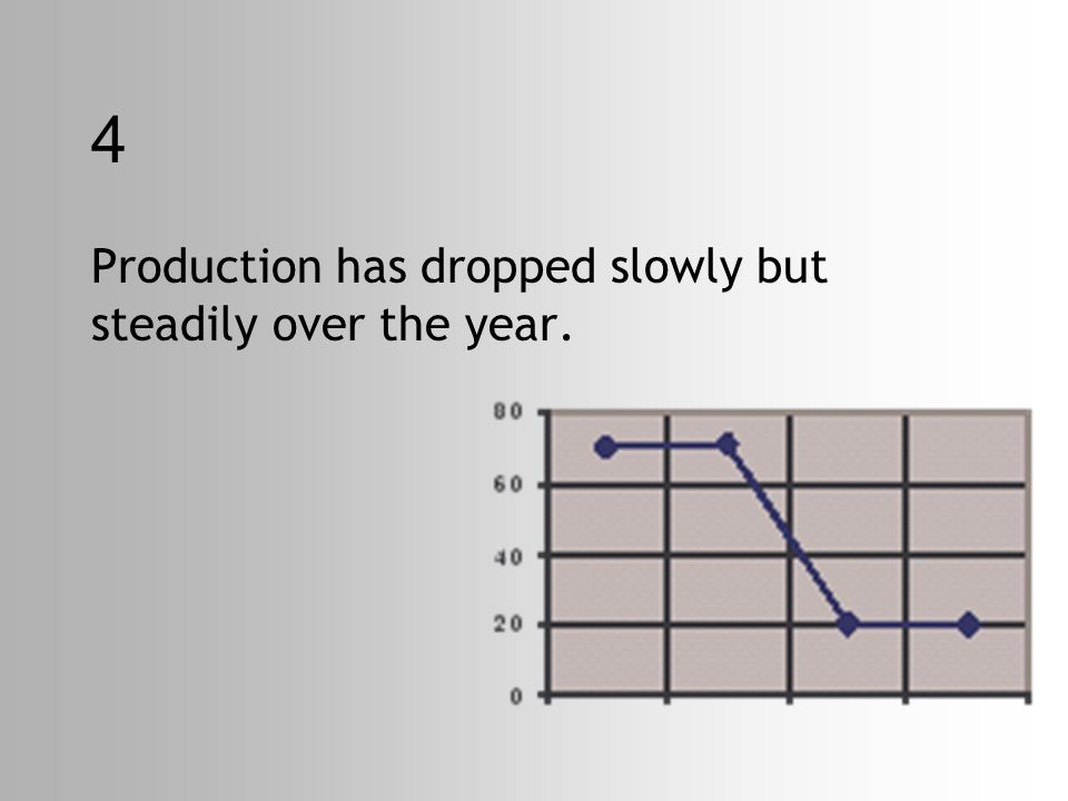 4 Production has dropped slowly but steadily over the year.