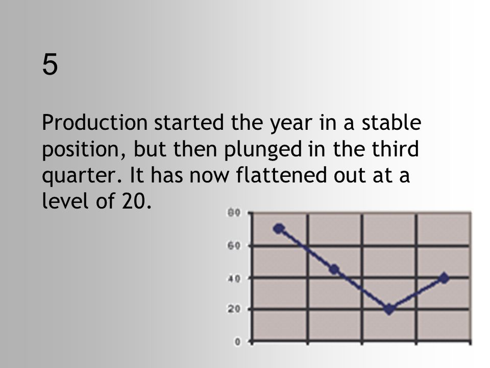 5 Production started the year in a stable position, but then plunged in the third quarter.
