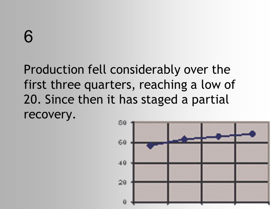 6 Production fell considerably over the first three quarters, reaching a low of 20.