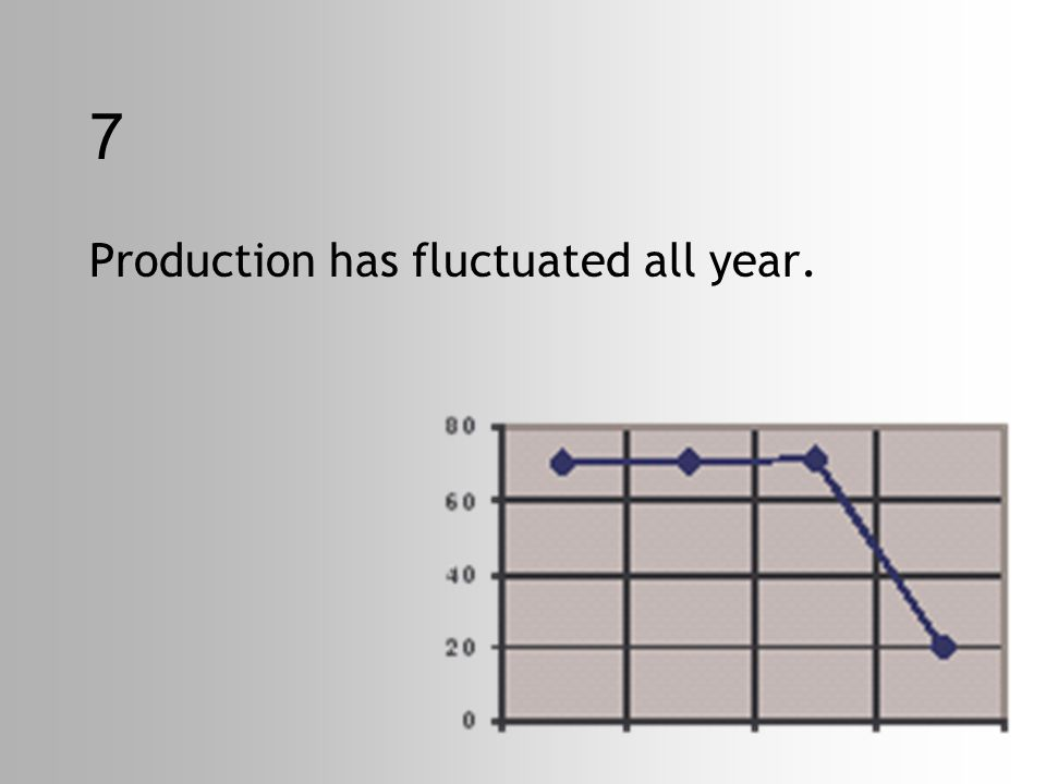7 Production has fluctuated all year.