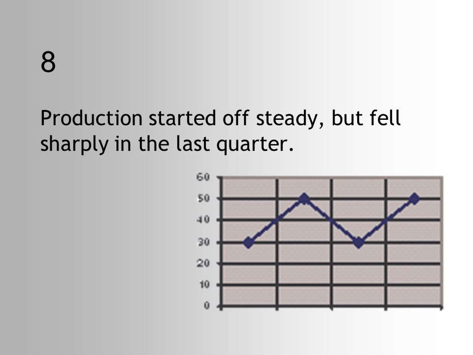 8 Production started off steady, but fell sharply in the last quarter.