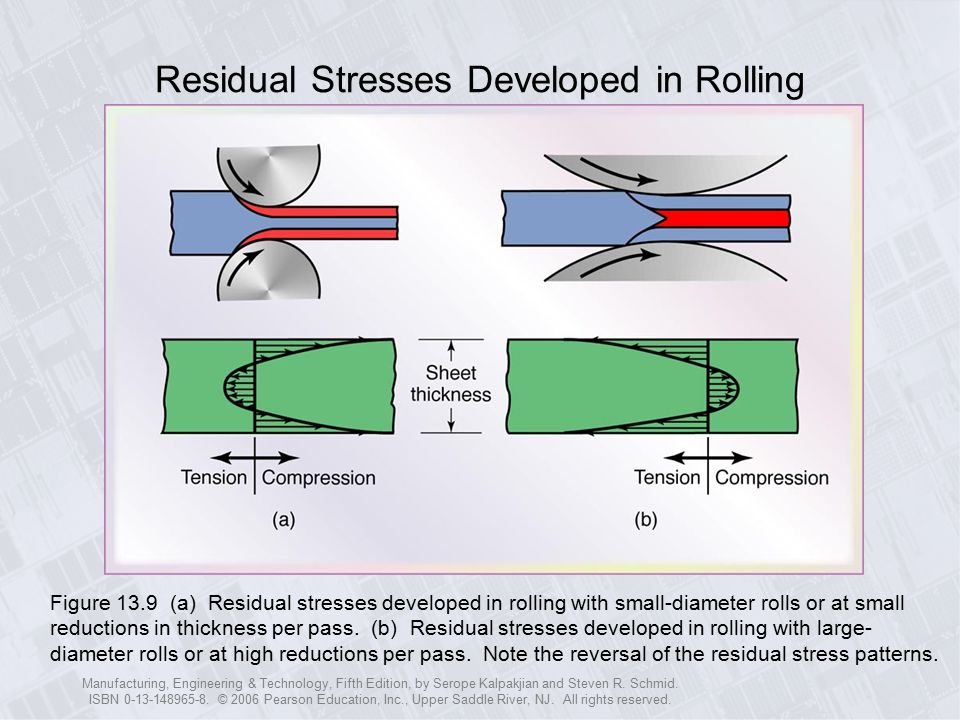 Residual Stresses Developed in Rolling